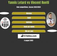 Yannis Letard vs Vincent Ruefli h2h player stats