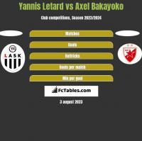 Yannis Letard vs Axel Bakayoko h2h player stats
