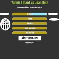Yannis Letard vs Jean Ruiz h2h player stats