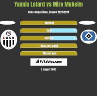 Yannis Letard vs Miro Muheim h2h player stats