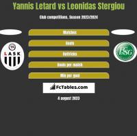 Yannis Letard vs Leonidas Stergiou h2h player stats