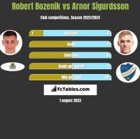Robert Bozenik vs Arnor Sigurdsson h2h player stats
