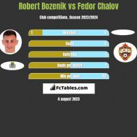 Robert Bozenik vs Fedor Chalov h2h player stats