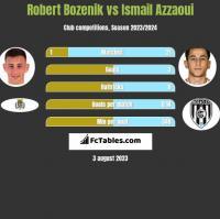 Robert Bozenik vs Ismail Azzaoui h2h player stats