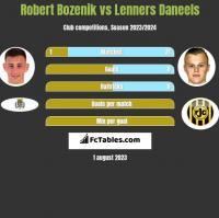 Robert Bozenik vs Lenners Daneels h2h player stats