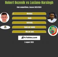 Robert Bozenik vs Luciano Narsingh h2h player stats