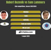 Robert Bozenik vs Sam Lammers h2h player stats