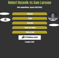 Robert Bozenik vs Sam Larsson h2h player stats