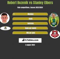 Robert Bozenik vs Stanley Elbers h2h player stats
