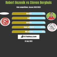 Robert Bozenik vs Steven Berghuis h2h player stats