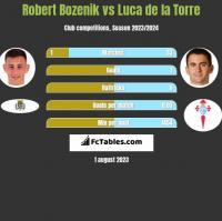 Robert Bozenik vs Luca de la Torre h2h player stats