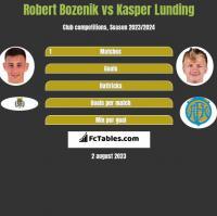 Robert Bozenik vs Kasper Lunding h2h player stats