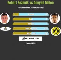 Robert Bozenik vs Donyell Malen h2h player stats