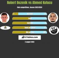 Robert Bozenik vs Ahmed Kutucu h2h player stats