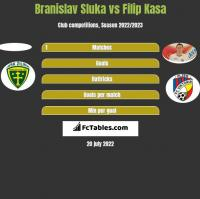 Branislav Sluka vs Filip Kasa h2h player stats