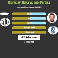 Branislav Sluka vs Joel Pereira h2h player stats