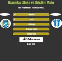 Branislav Sluka vs Kristian Vallo h2h player stats