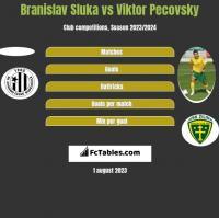 Branislav Sluka vs Viktor Pecovsky h2h player stats