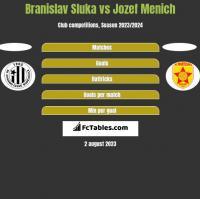 Branislav Sluka vs Jozef Menich h2h player stats