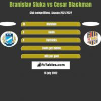 Branislav Sluka vs Cesar Blackman h2h player stats