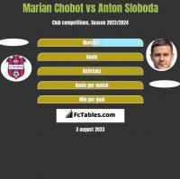 Marian Chobot vs Anton Sloboda h2h player stats