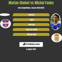 Marian Chobot vs Michal Fasko h2h player stats