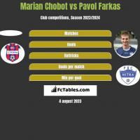 Marian Chobot vs Pavol Farkas h2h player stats