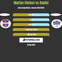 Marian Chobot vs Daniel h2h player stats