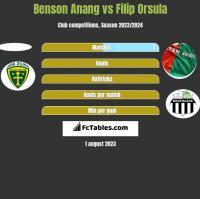 Benson Anang vs Filip Orsula h2h player stats