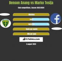 Benson Anang vs Marko Tesija h2h player stats