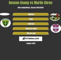 Benson Anang vs Martin Chren h2h player stats