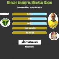 Benson Anang vs Miroslav Kacer h2h player stats