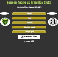 Benson Anang vs Branislav Sluka h2h player stats