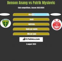 Benson Anang vs Patrik Myslovic h2h player stats