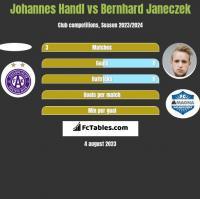 Johannes Handl vs Bernhard Janeczek h2h player stats