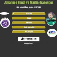 Johannes Handl vs Martin Grasegger h2h player stats