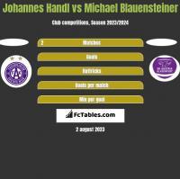 Johannes Handl vs Michael Blauensteiner h2h player stats