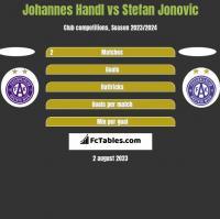 Johannes Handl vs Stefan Jonovic h2h player stats