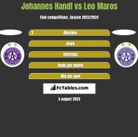 Johannes Handl vs Leo Maros h2h player stats
