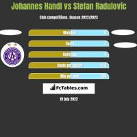Johannes Handl vs Stefan Radulovic h2h player stats