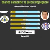 Charles Vanhoutte vs Brecht Dejaeghere h2h player stats