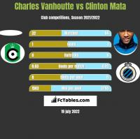 Charles Vanhoutte vs Clinton Mata h2h player stats