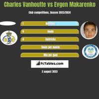 Charles Vanhoutte vs Jewhen Makarenko h2h player stats