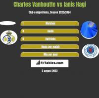 Charles Vanhoutte vs Ianis Hagi h2h player stats