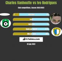 Charles Vanhoutte vs Ivo Rodrigues h2h player stats