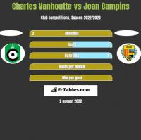 Charles Vanhoutte vs Joan Campins h2h player stats