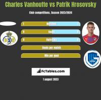 Charles Vanhoutte vs Patrik Hrosovsky h2h player stats