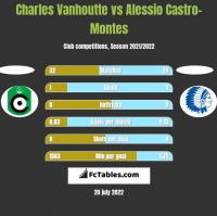 Charles Vanhoutte vs Alessio Castro-Montes h2h player stats