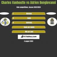 Charles Vanhoutte vs Adrien Bongiovanni h2h player stats