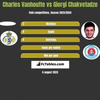 Charles Vanhoutte vs Giorgi Chakvetadze h2h player stats